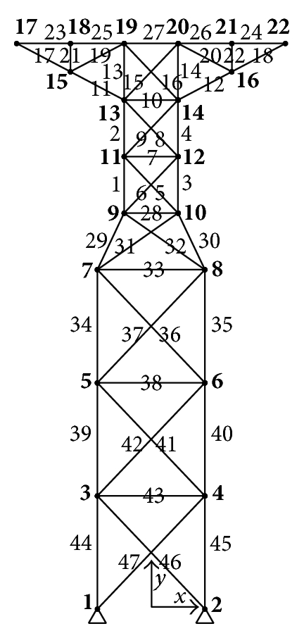 (a) Geometry and element definitions of the planar 47-bar truss