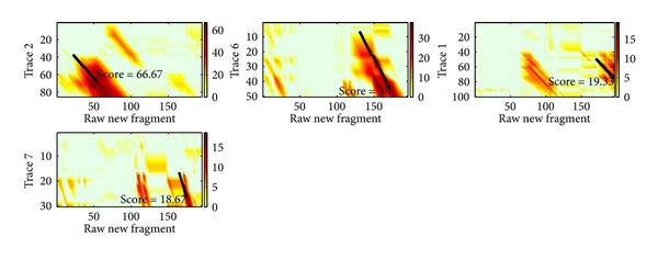 (a) Scoring spaces for the raw new fragment and labeling fragments on the four similar traces