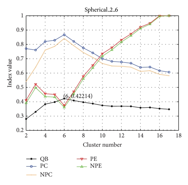 (b) The line charts of five indices on spherical_2_6
