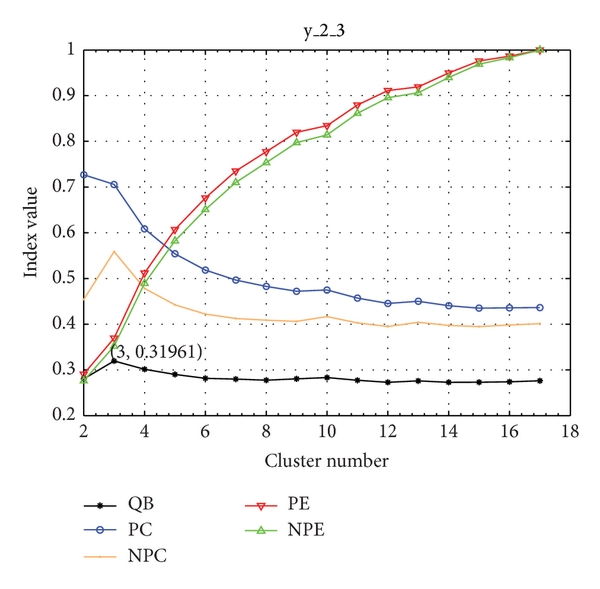 (b) The change of values of five indices with cluster number for y_2_3
