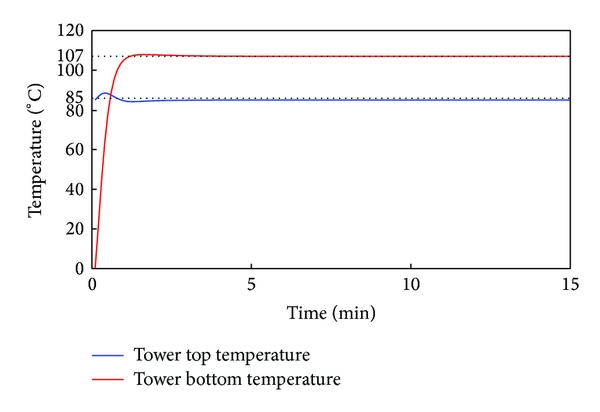 (b) Curves of tower bottom temperature step input