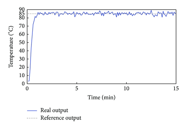 (a) Response curve of tower top temperature
