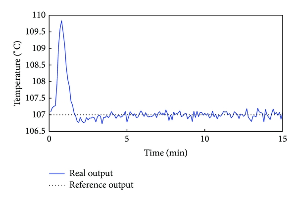 (b) Response curve of tower bottom temperature