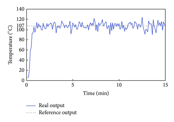 (a) Response curve of tower bottom temperature