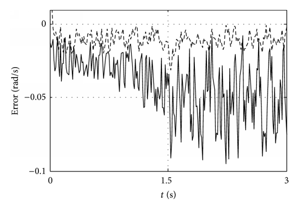 (a) The comparison of the prediction error when the disturbance variance is 0.02