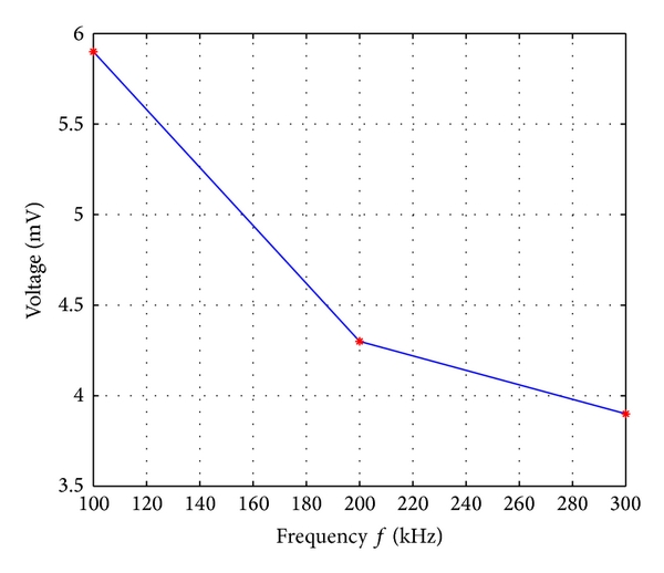 (b) Current frequency-testing signals voltage