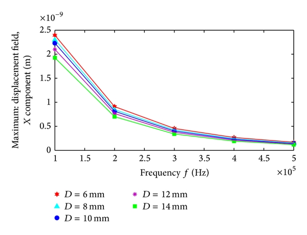 (b) Frequency-magnetostriction with different plate thickness