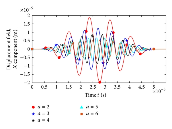(a) Pulse number-magnetostrictive strain