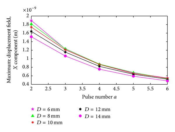 (b) Pulse number-magnetostriction with different plate thickness