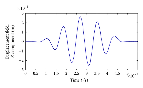 (a) Magnetostriction of spiral type coils