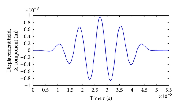 (b) Magnetostriction of figure-of-eight coils