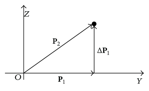 (a) The distance vector