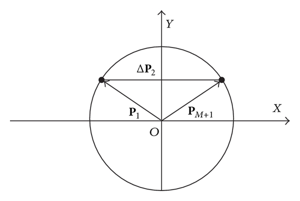 (b) The distance vector