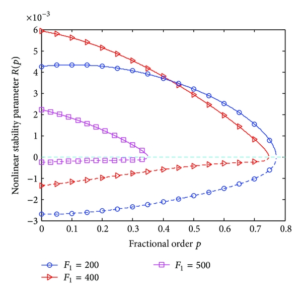 (a) Nonlinear stability parameter