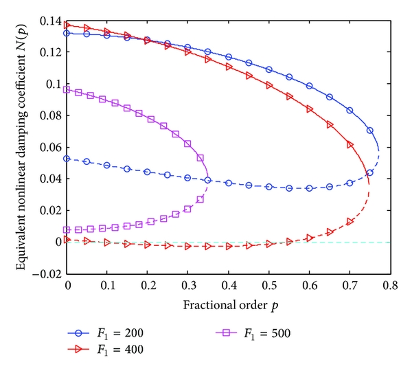 (b) Equivalent nonlinear damping coefficient