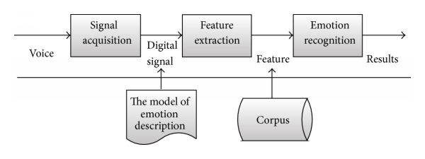 A Research Of Speech Emotion Recognition Based On Deep Belief Network And Svm