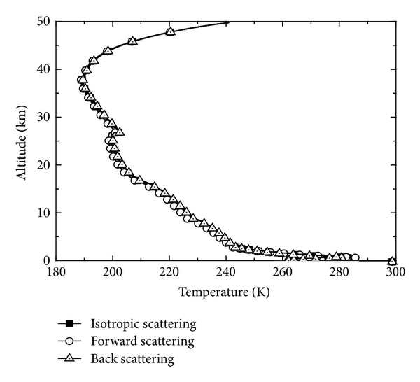 (a) Atmosphere temperature field (0–50km)