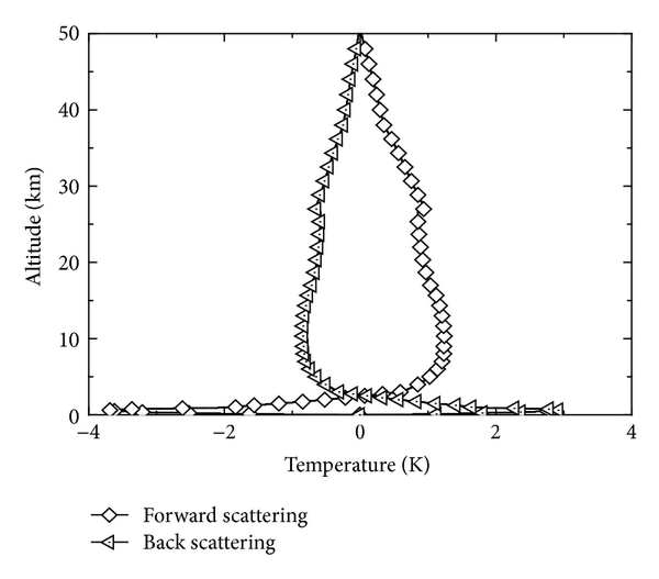 (b) Temperature difference between different scattering phase functions and isotropic scattering