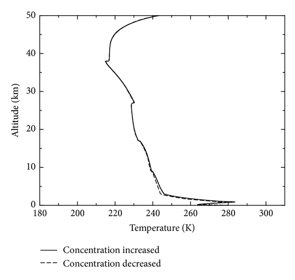 (a) Atmosphere temperature field (0–50 km)