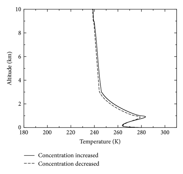 (b) Atmosphere temperature field (0–10 km)