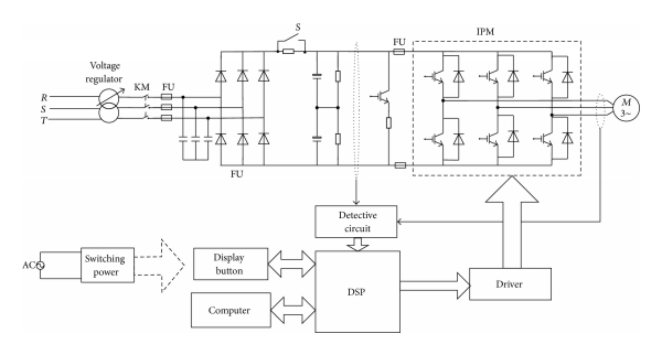 (a) Induction motor inverter system diagrams