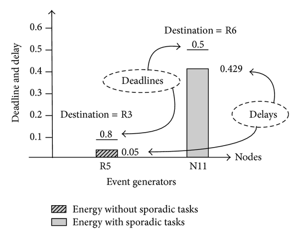 (a) Delay versus deadline for periodic and sporadic events