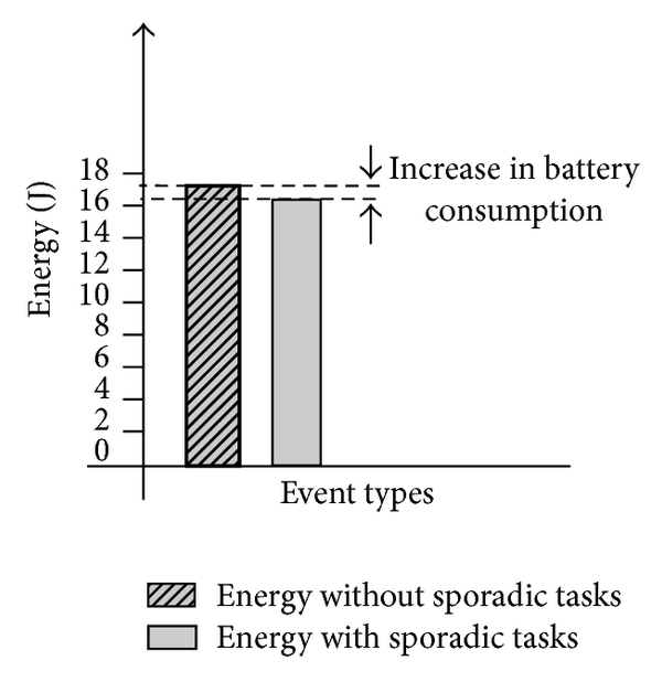 (b) Increase in energy consumption due to sporadic events
