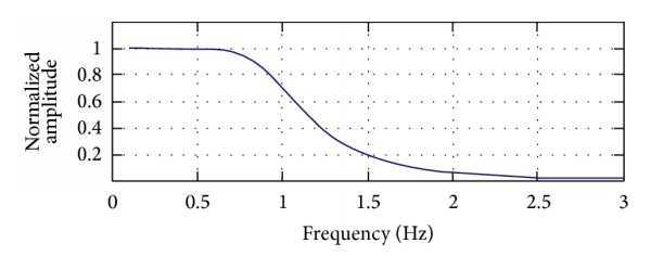 (a) The amplitude-frequency response of normalized analog low-pass filter