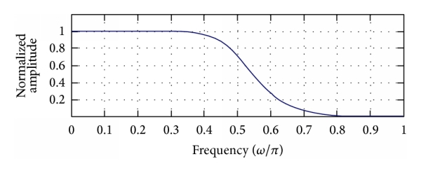 (b) The amplitude-frequency response of digital low-pass filter