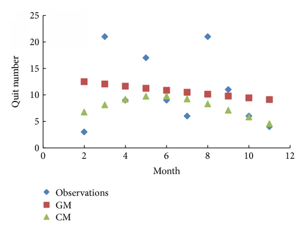 (b) Comparisons of quit number in 2011