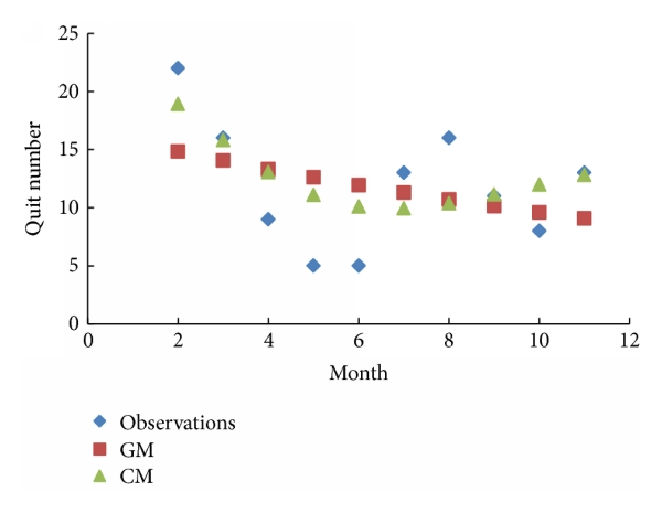 (d) Comparisons of quit number in 2012