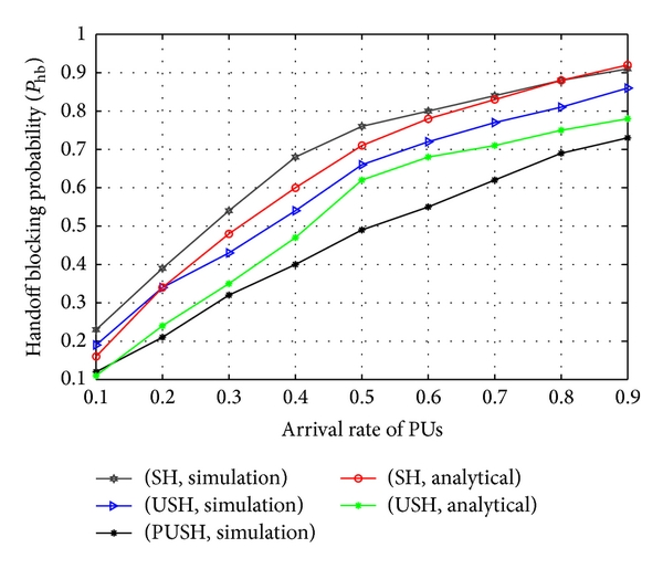 (b) Versus the arrival rate of the PUs