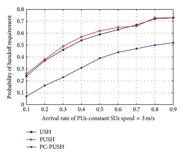 (a) Versus the arrival rate of PUs