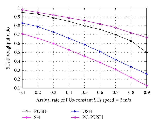 (b) Versus the arrival rate of PUs