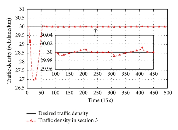 (a) Traffic density in section 3