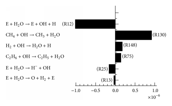 (b) H2O consumption and production rate/(moles/cm3s)
