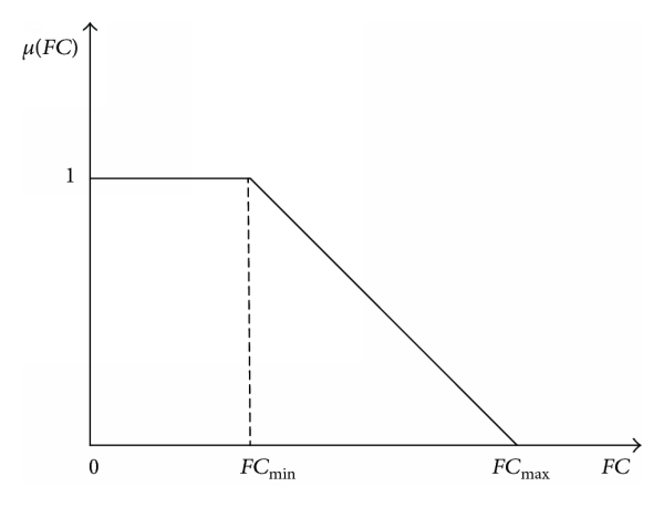 (a) Membership function of total fuel cost