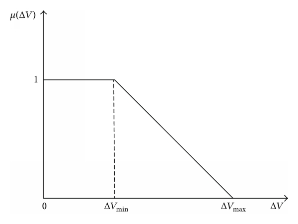 (d) Membership function of voltage deviation