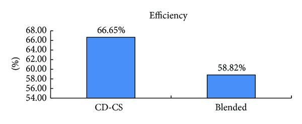 (b) System output-recycled efficiency