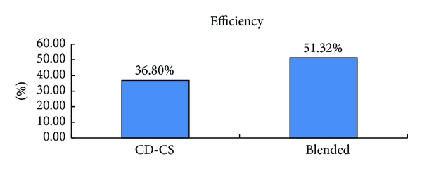 (a) The recycle efficiency in the two different strategies