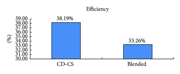 (b) The fuel-traction efficiency in the two different strategies