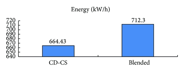 (c) The energy consumption in two different strategies