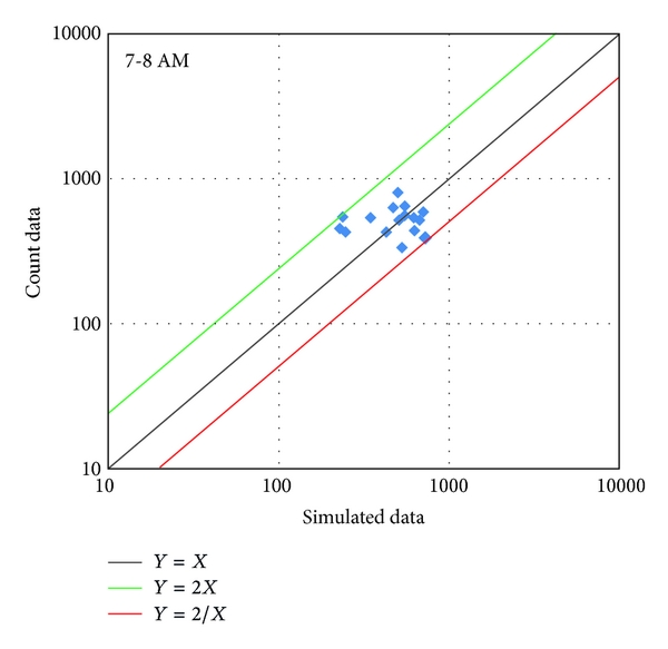 (a) Simulated data versus count data at 7:00-8:00AM (Simulation with Reroute only)