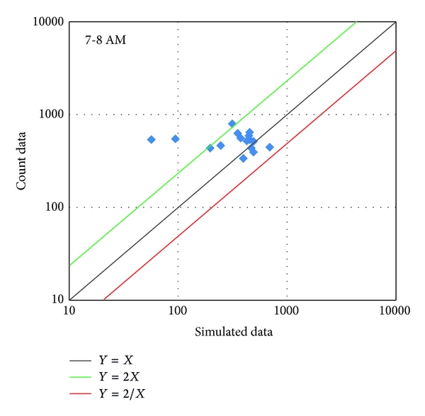 (b) Simulated data versus count data at 7:00-8:00AM (Simulation with Time Allocation Mutator)