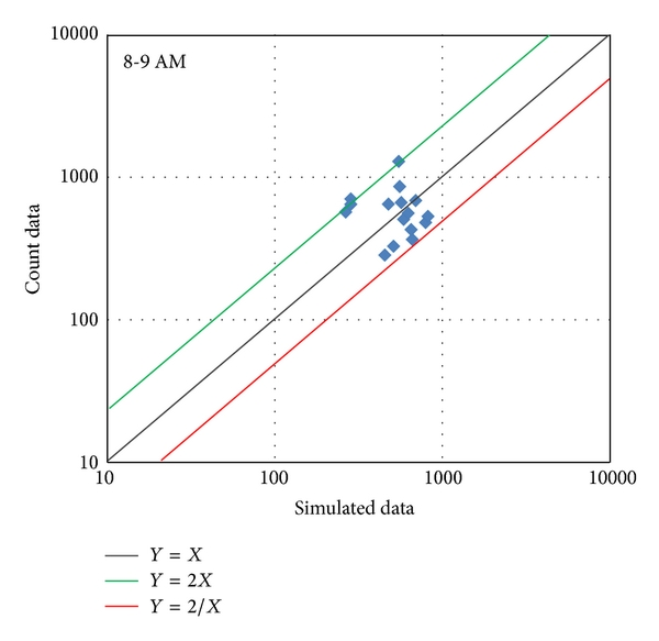 (c) Simulated data versus count data at 8:00-9:00AM (Simulation with Reroute only)