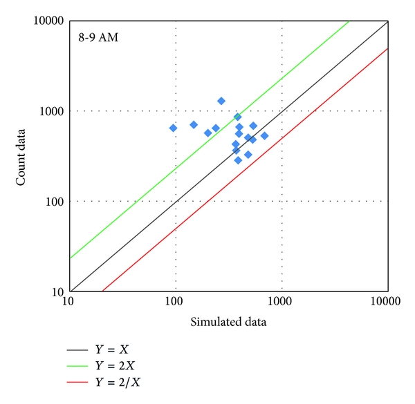(d) Simulated data versus count data at 8:00-9:00AM (Simulation with Time Allocation Mutator)