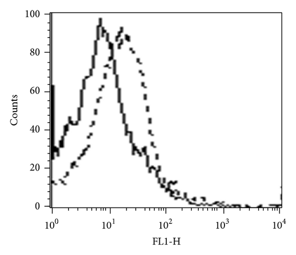 (a)  Mean fluorescence intensity of Group 1 (solid line): 13.6. Mean fluorescence intensity of Group 4 (dotted line): 46.9