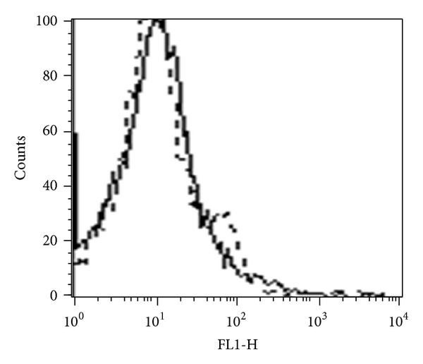 (b) Mean fluorescence intensity of Group 1 (dotted line): 18.5. Mean fluorescence intensity of Group 5 (solid line): 22.8
