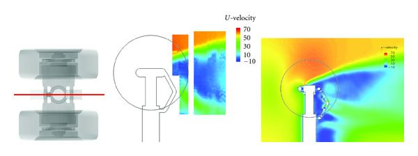 (a) PIV measurement (left) and computation (right) at cross section     𝑦