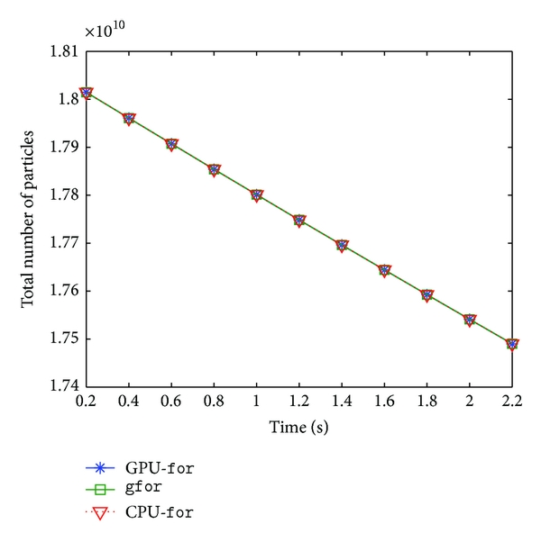 (a) Evolution of total number distribution of particles over time